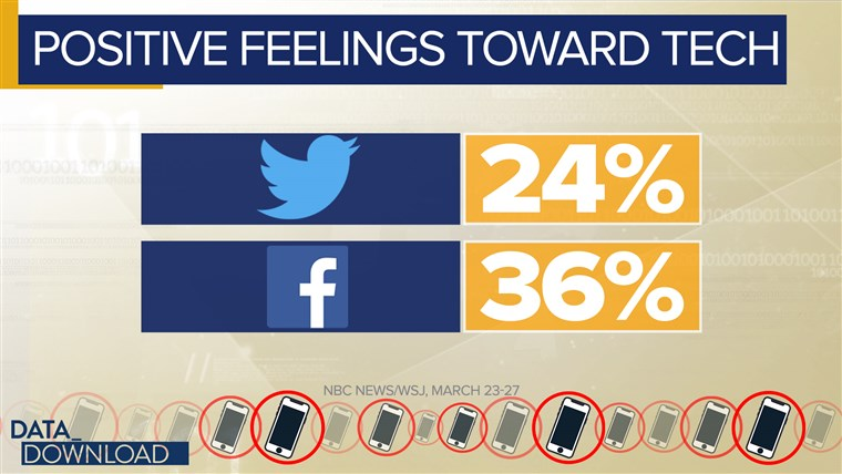 What's driving those negative feelings? Four points emerged in the poll.