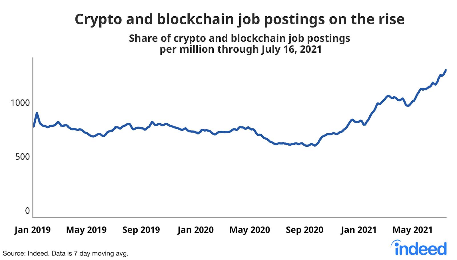 Graphique représentant le nombre d'offres d'emplois postées sur Indeed dans le domaine de la blockchain et de la crypto, de janvier 2019 à mai 2021.