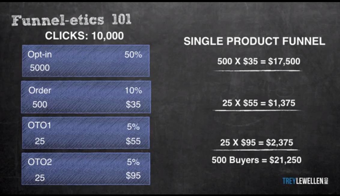 Этапы воронки продаж для оффера G700