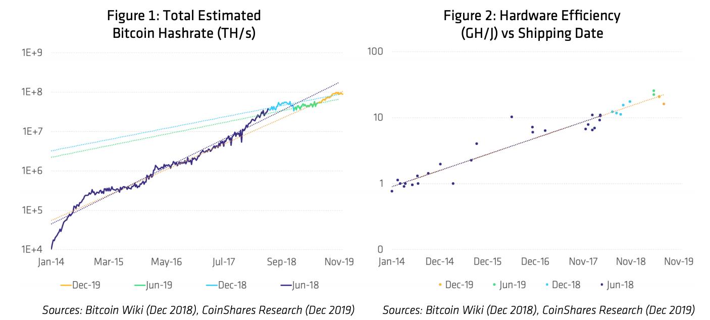 , Hashing Ahead: A Look at Bitcoin Mining in 2020