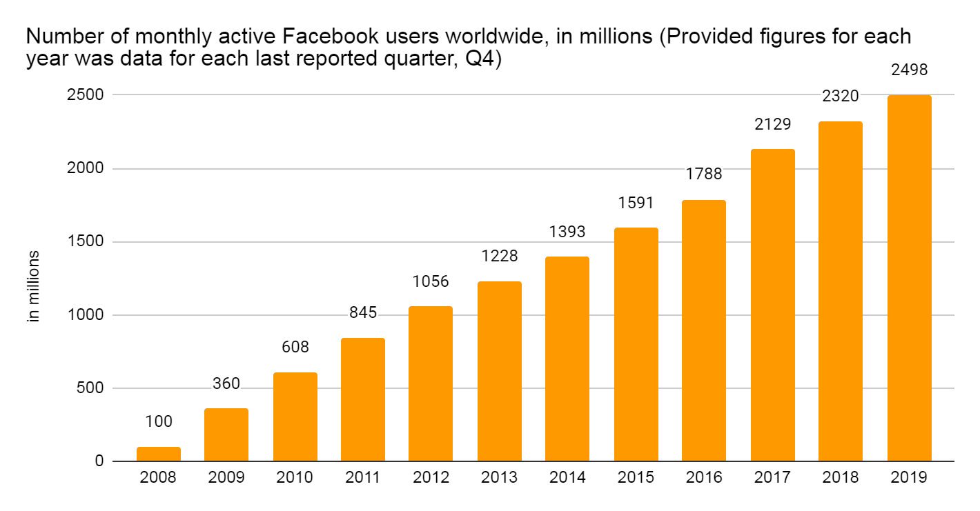 Number of monthly active Facebook users worldwide