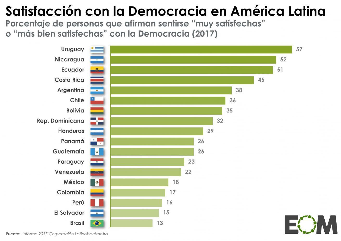 https://elordenmundial.com/wp-content/uploads/2018/10/Am%C3%A9rica-Latina-Pol%C3%ADtica-Satisfacci%C3%B3n-con-la-democracia-en-Am%C3%A9rica-Latina-1310x926.jpg