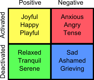 russell-emotion-graph