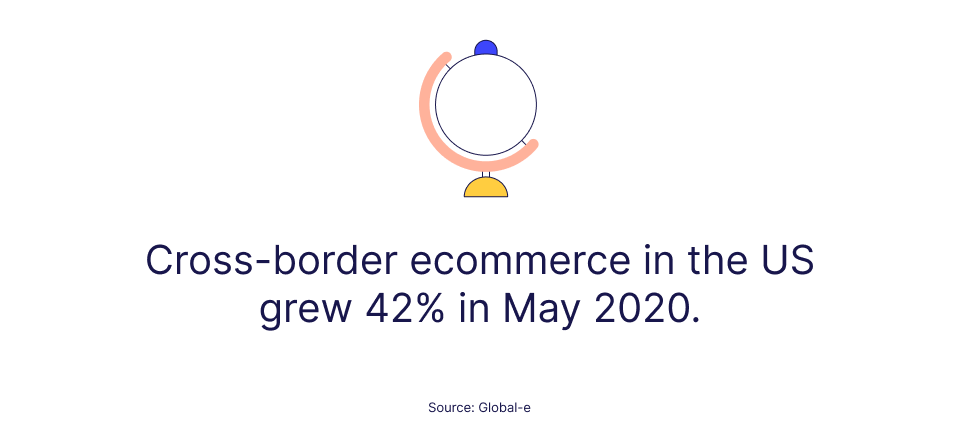 Stat on cross-border ecommerce growth in the US by Global-e