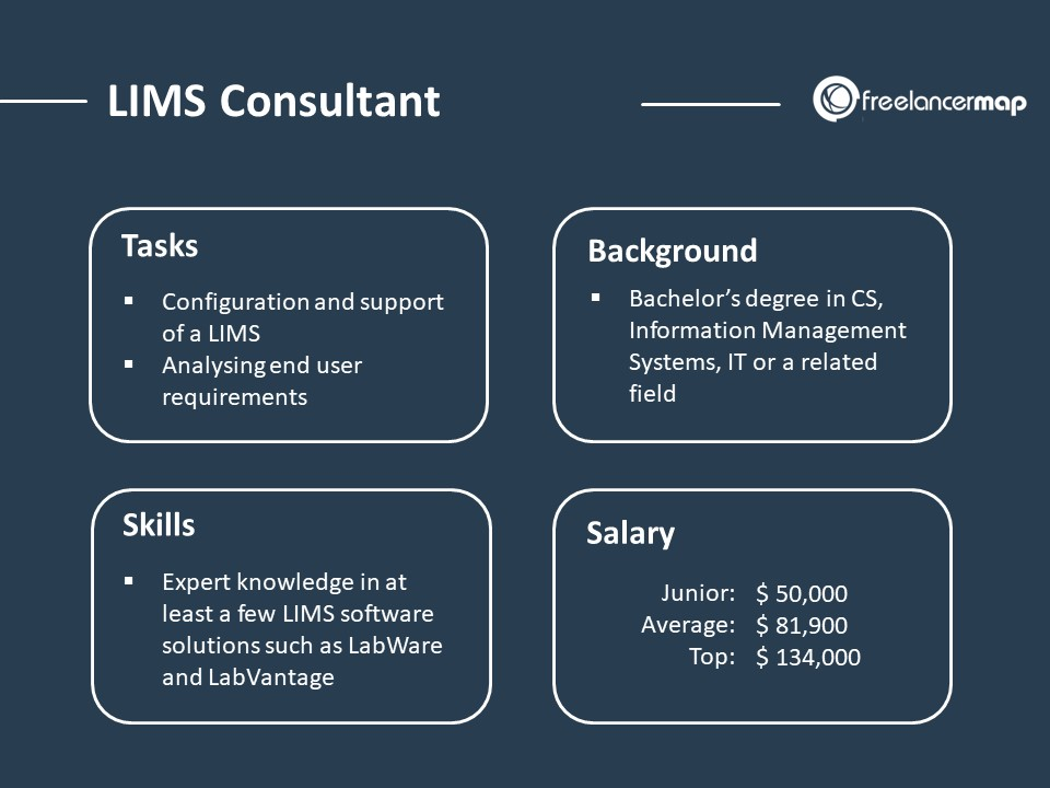 role overview of a LIMS consultant - responsibilities, skills, background and salary
