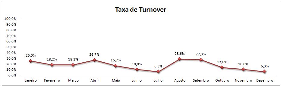 gráfico da taxa turnover