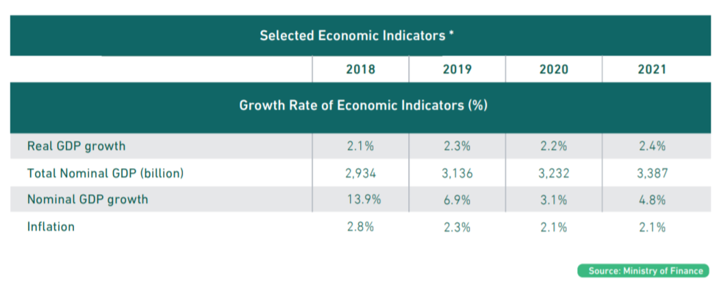https://ameinfo.com/wp-content/uploads/2018/12/GDP-growth-2019-2021.png