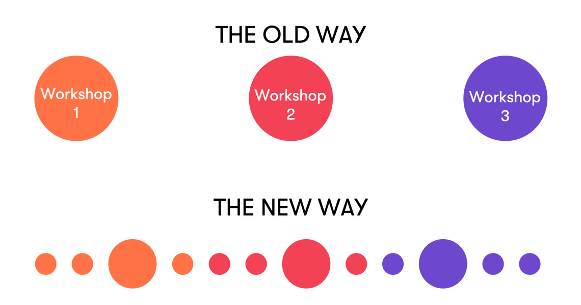 Workshops: The old way vs. the new way