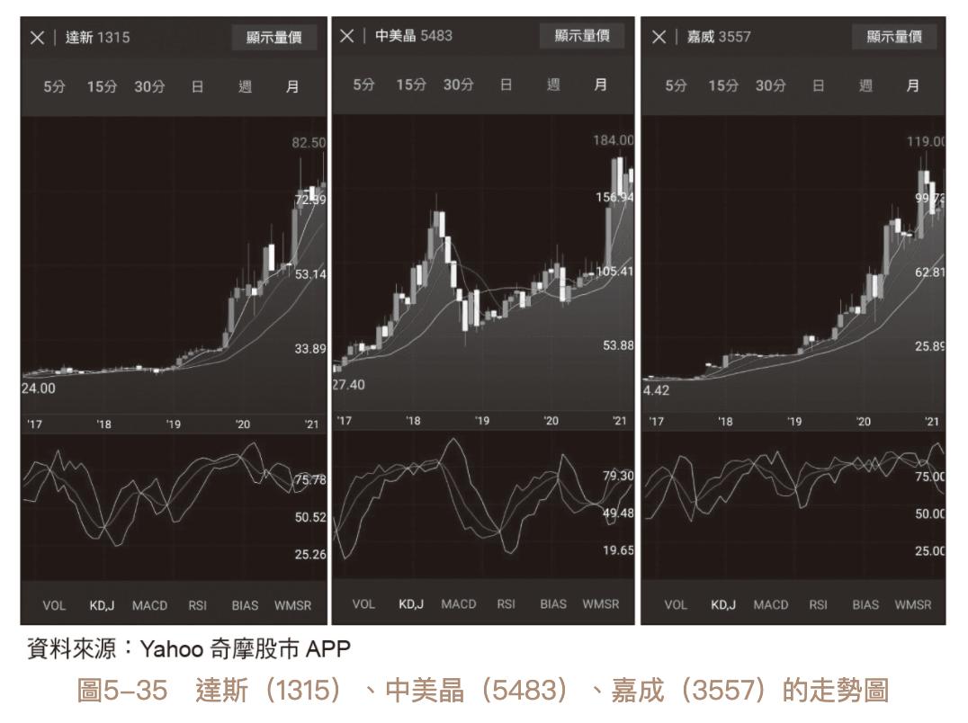 波段存股法 股價月線 一去不復返
