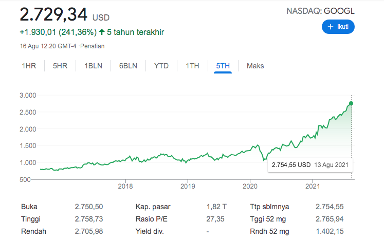 Perubahan positif saham google dalam 5 tahun