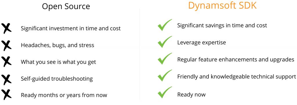 open source vs Dynamsoft SDK