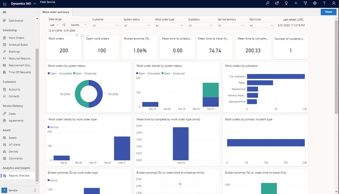 Microsoft Dynamics 365 Report