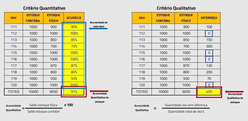 Exemplo de Cálculo de  Acuracidade de Estoque