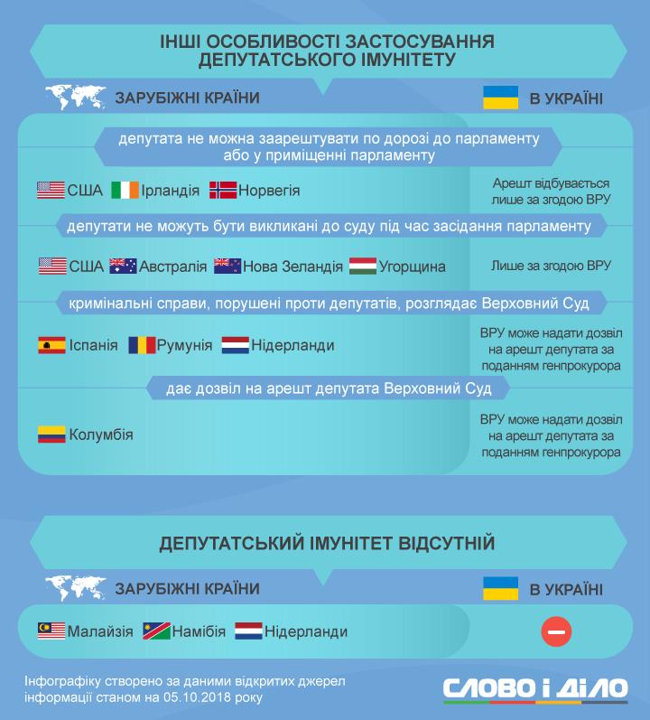 Країни, де в депутатів немає недоторканності, можна порахувати на пальцях однієї руки. Чим відрізняється депутатський імунітет по-українськи від світового, дослідили наші аналітики.