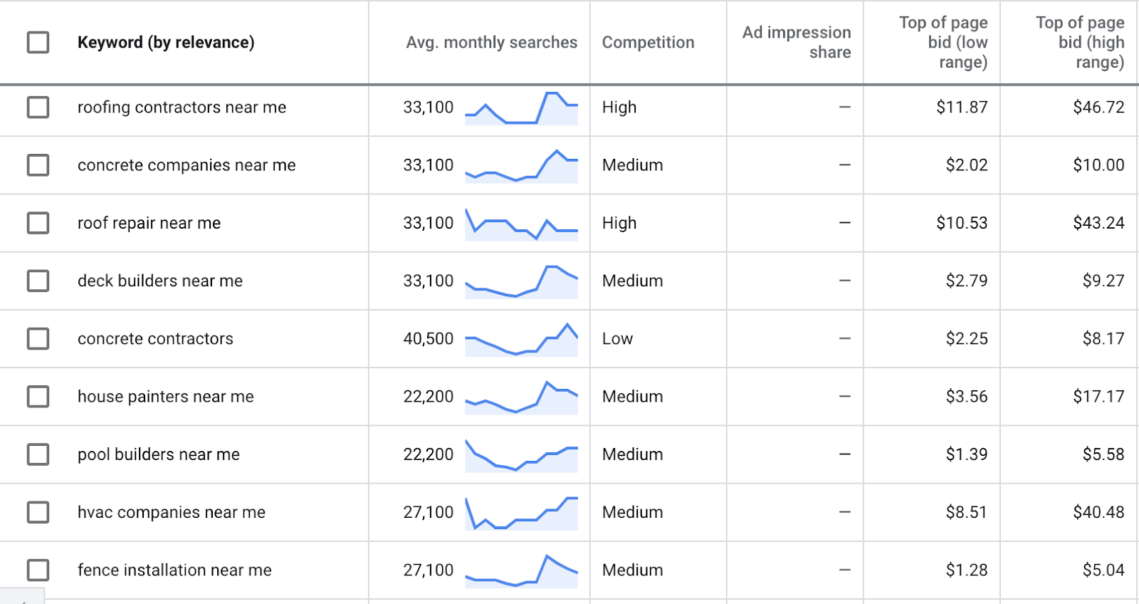 Track your Google Ads For Contractors