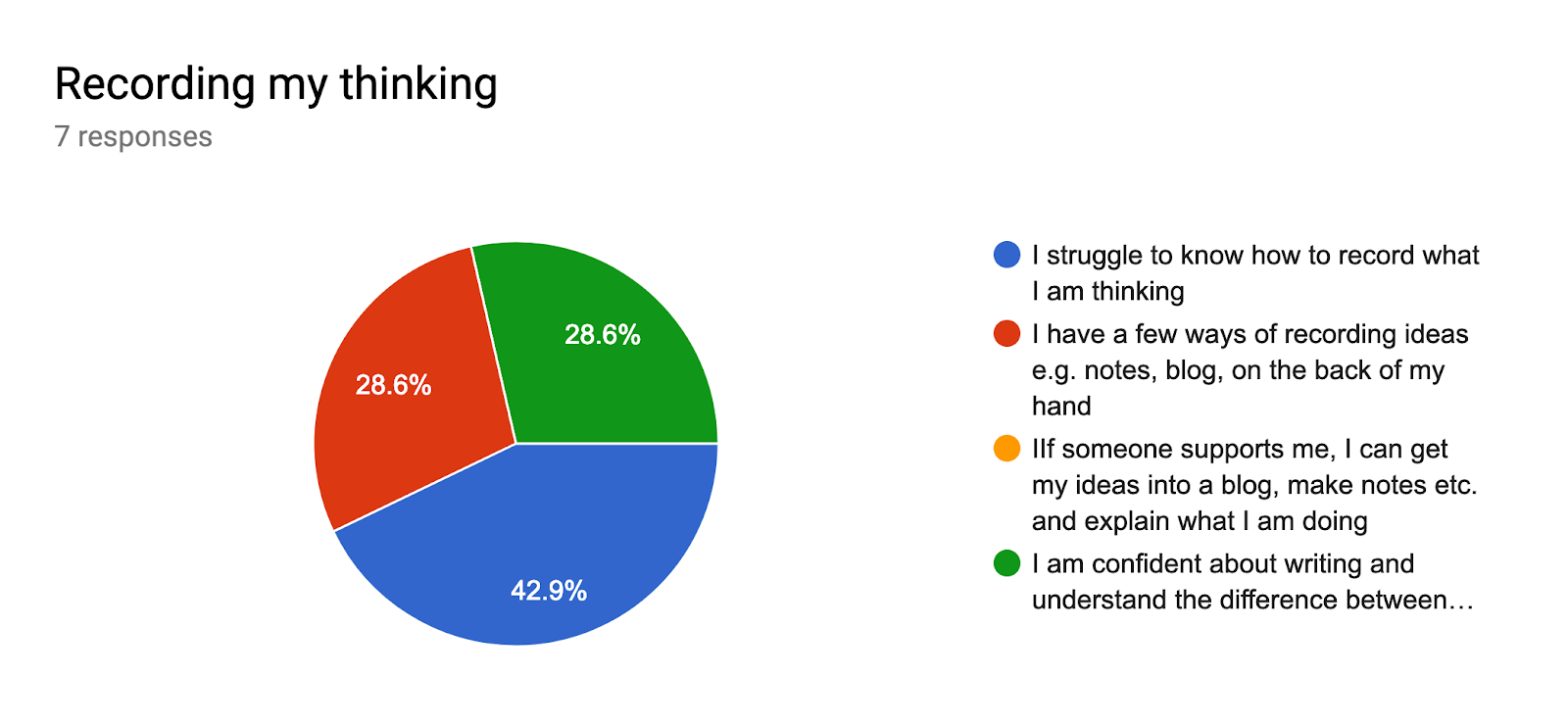 Forms response chart. Question title: Recording my thinking. Number of responses: 7 responses.
