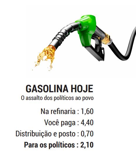 Preço da gasolina na refinaria, o quanto se paga, os impostos o lucro do posto.