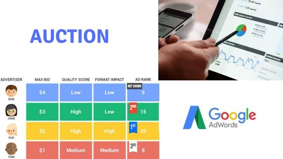 Beginners guide on Google Adwords ( Called as Google ads now )  what is Auction in google ads?