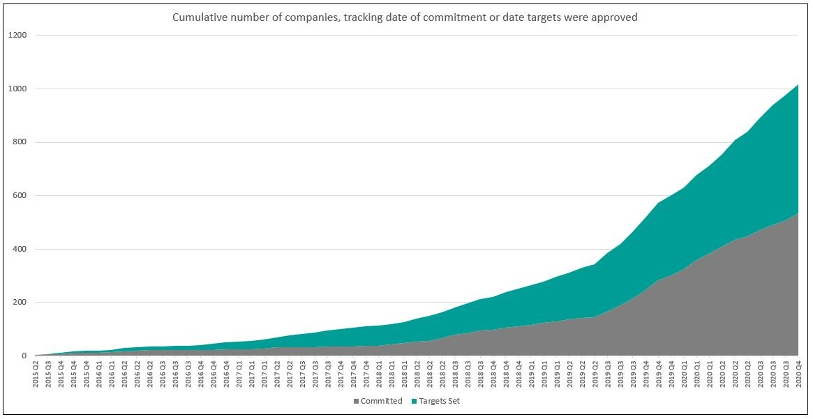Cumulative number of companies committed to the SBTI in October 2020