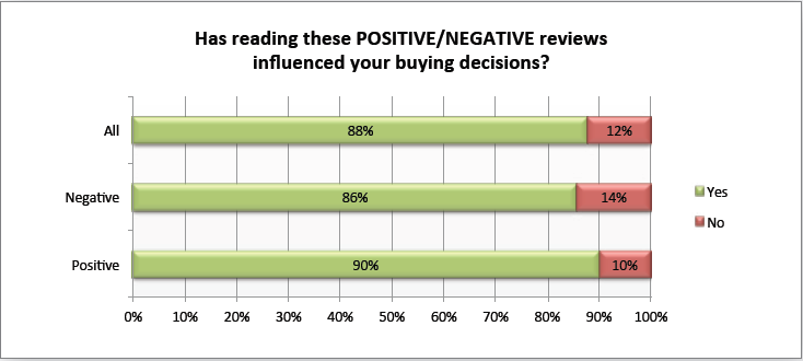 Zendesk-has-reading-online-reviews-impacted[1].png