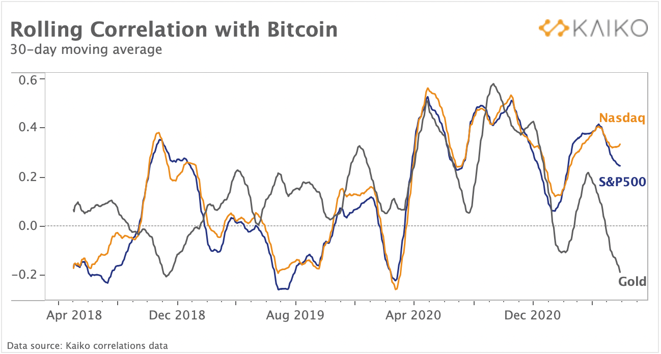 A chart comparing correlations with various financial markets.