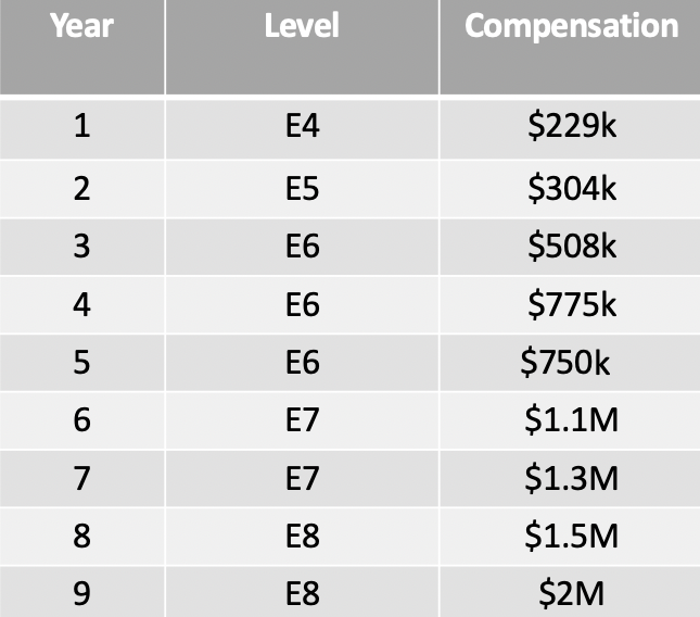 Data Scientist year of experience and salary levels.