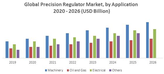 Global Precision Regulator Market 1