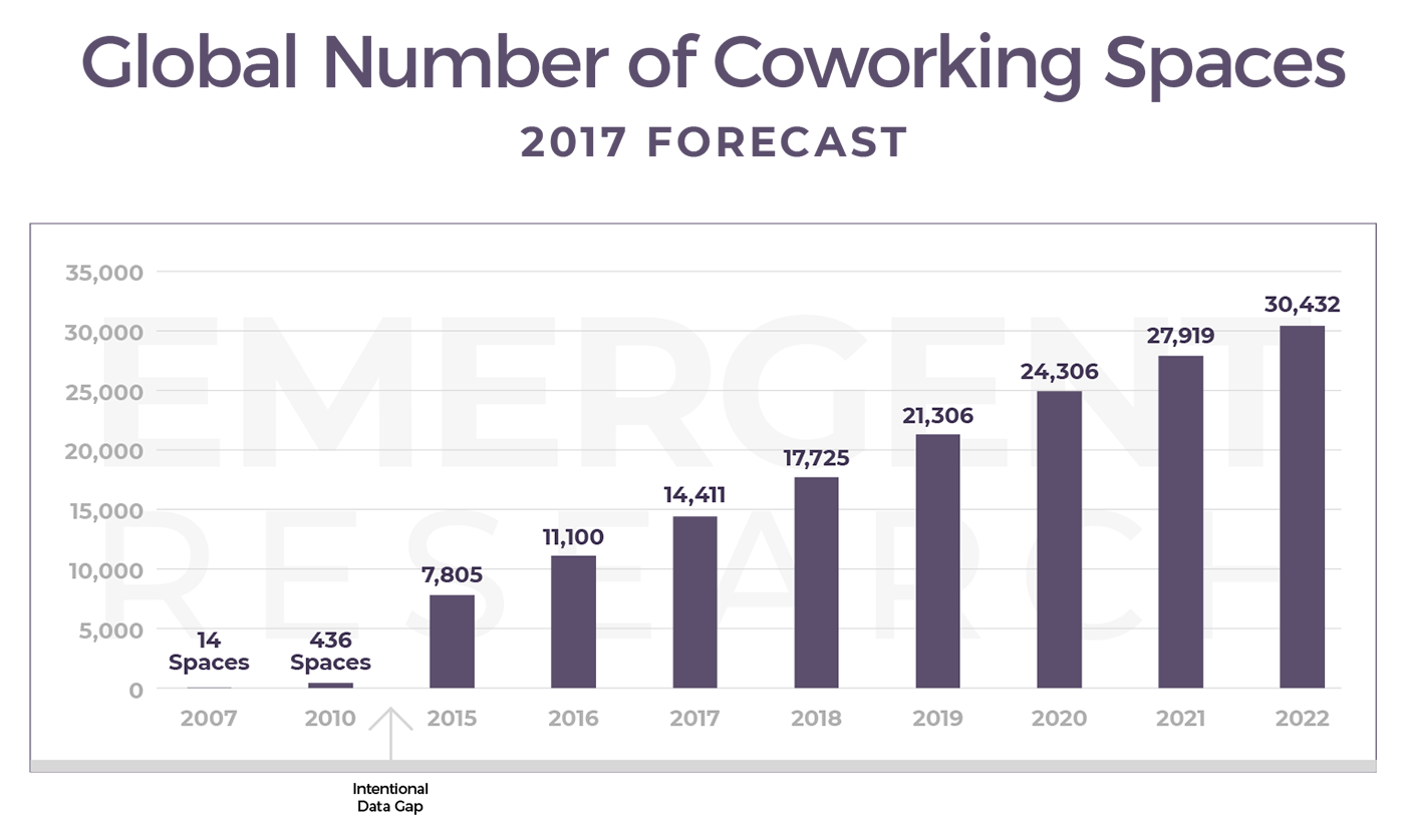 Statatistics showing Global number of Coworking Space: 2017