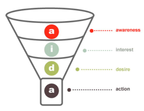 ../Desktop/Conversion%20Funnel.png