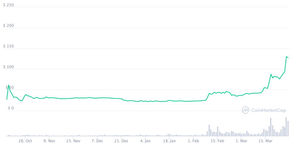График цены FIL с момента старта продаж токена.