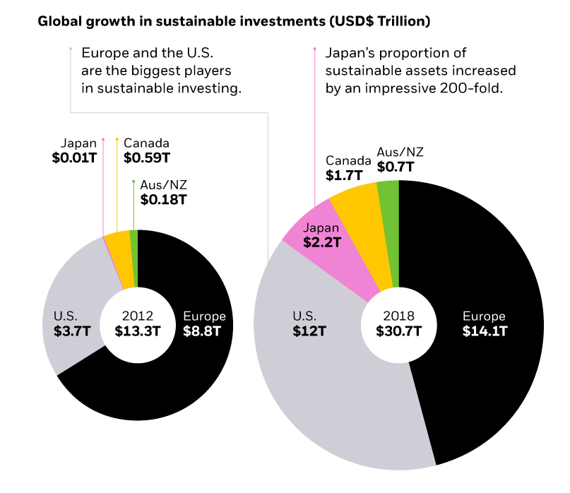 Global growth in sustainable investments pie chart