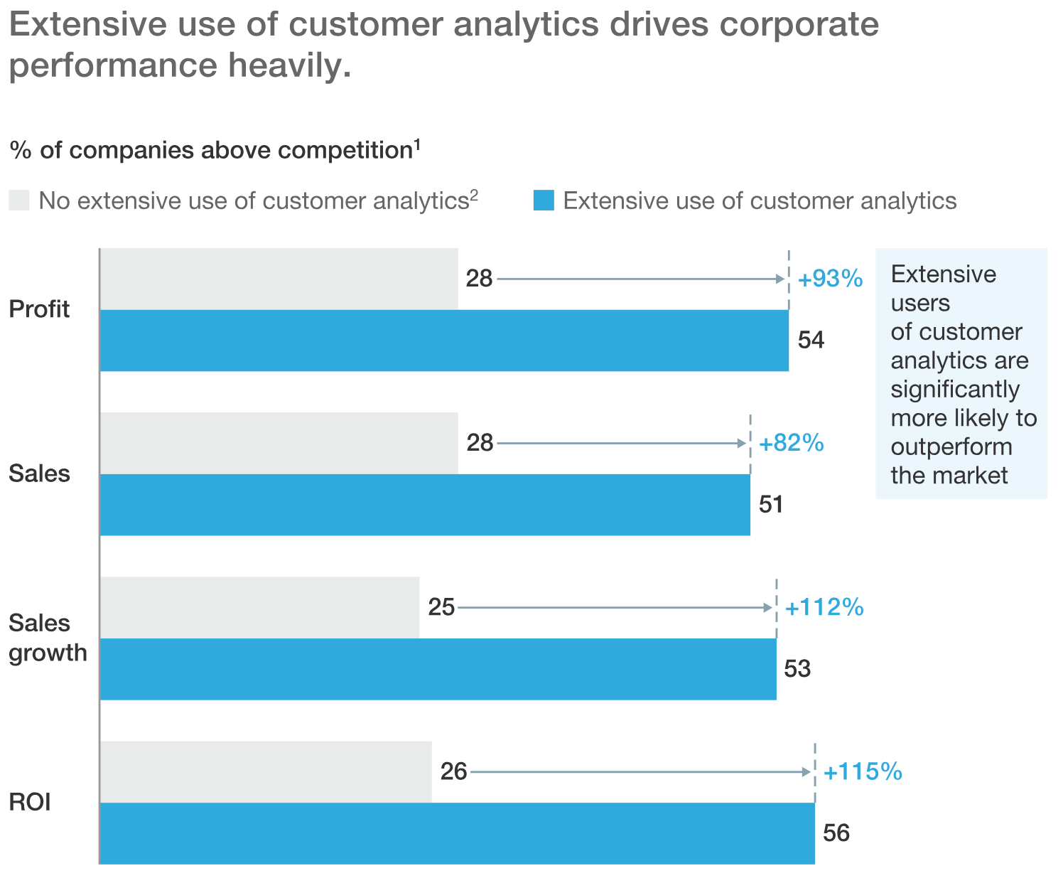 In fact, McKinsey found that companies that deploy product analytics end up generating twice as much profit as those that don't bother with product analytics technologies.