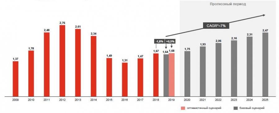 инфографика динамика и прогноз по авторынку в россии с 2009 по 2025 годы