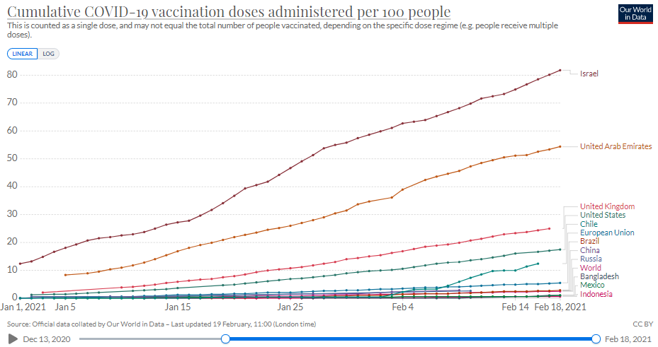 Vaccination progress in the U.S.