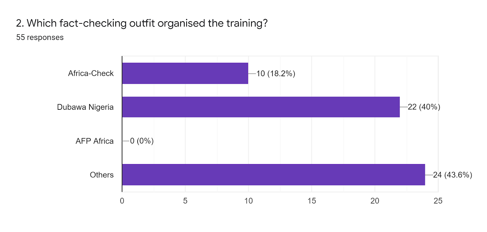 Forms response chart. Question title: 2. Which fact-checking outfit organised the training?. Number of responses: 55 responses.