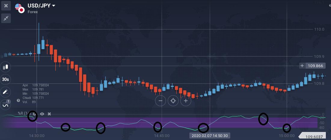segnali operativi mia strategia trading