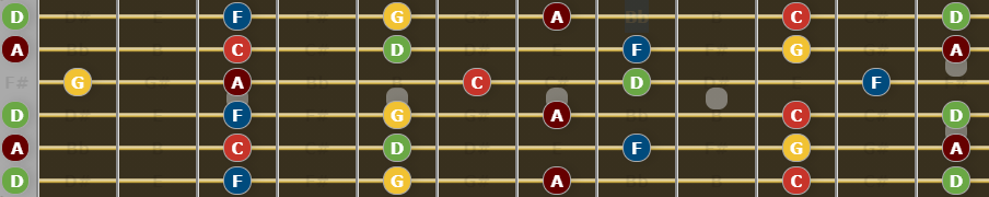 Guide to Open D tuning - D Minor Pentatonic Scale