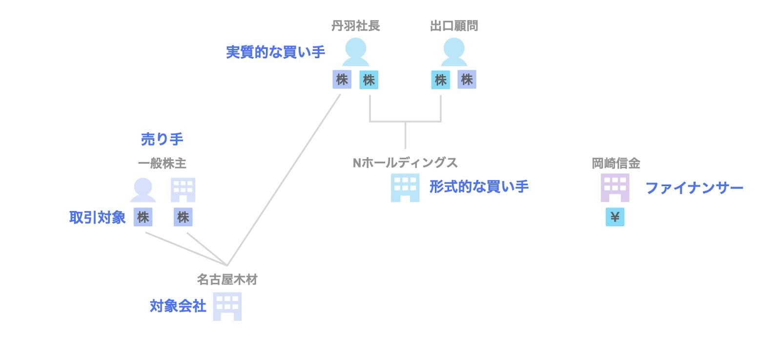 事例2. 名古屋木材のデットMBO(岡崎信金)の関係者