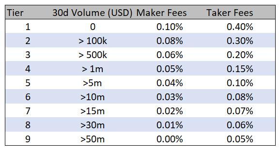 FTX.US trading fees