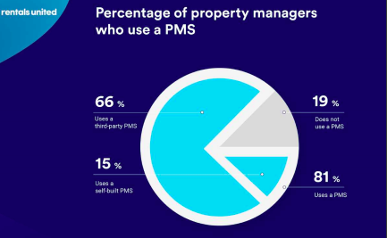 Who's Who of the Vacation Rental World 2021: vacation rental software - use of PMS