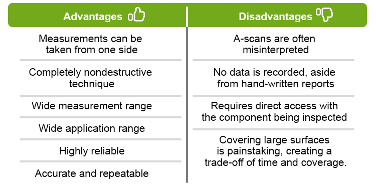 advantages and disadvantages of ultrasonics