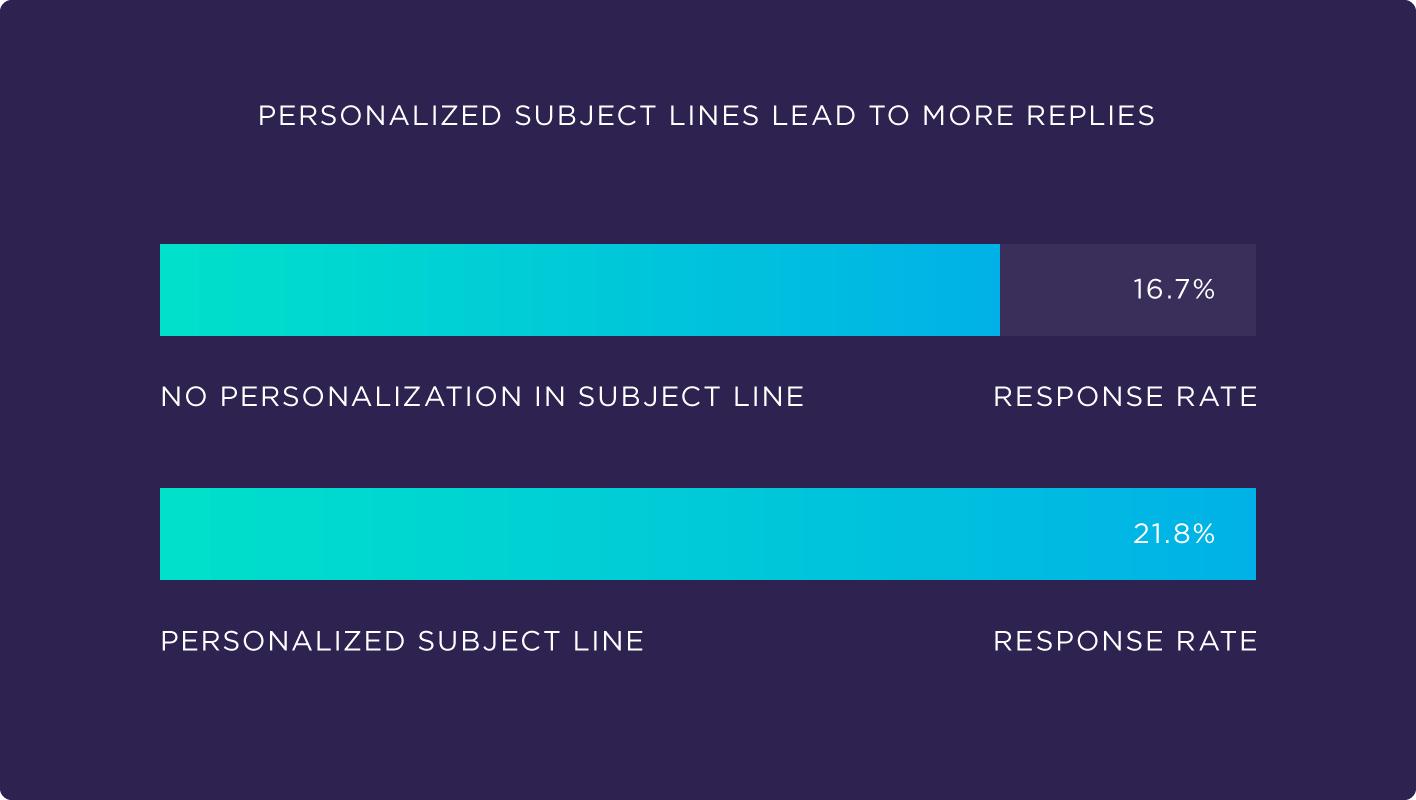 personalized subject lines statistics