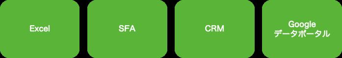 データ管理ツール例