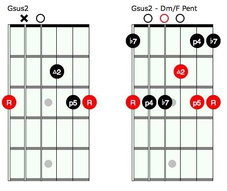 Open Chords And Pentatonic Rock Prodigy Blog