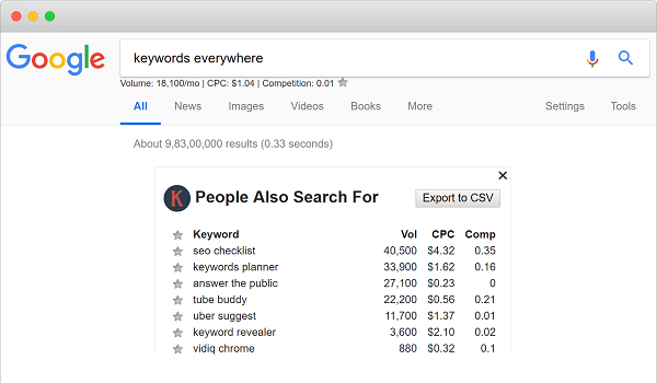 Keyword Everywhere là tiện ích hỗ trợ SEO giúp thống kê tất cả các chỉ số liên quan đến Keyword.