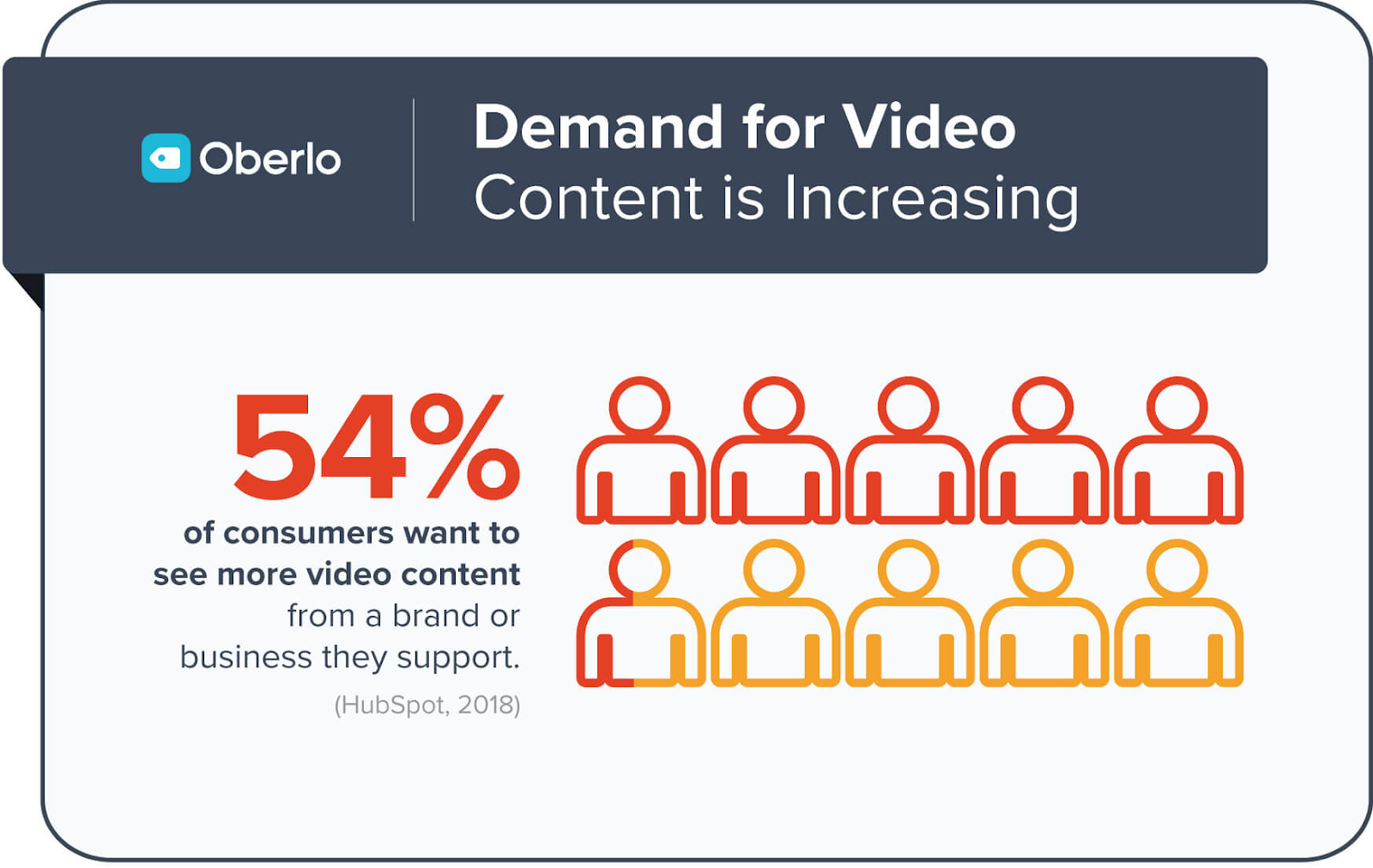 Demand for video content is increasing: 54% of consumers want to see more video content.