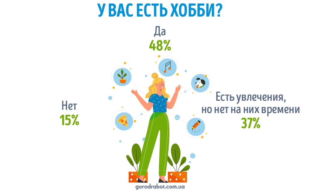 Украинцы рассказали, хватает ли им времени на хобби