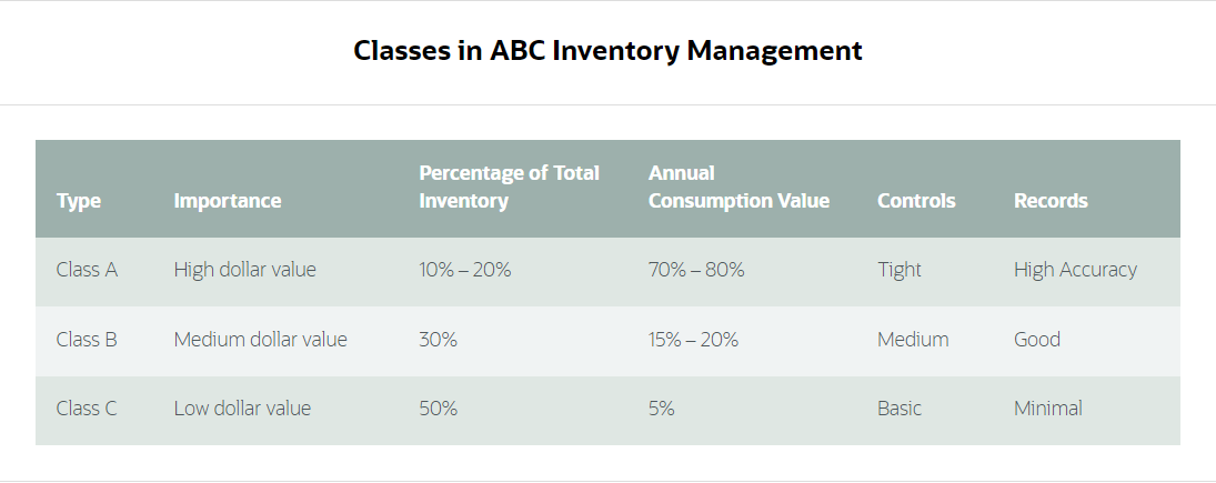 Table of classes in ABC Inventory Management