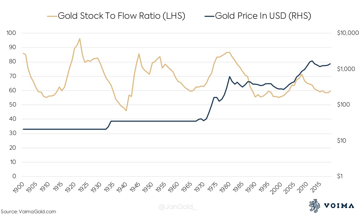 A graph showing the uncorrelation between gold's S2F and price