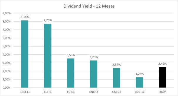 dividend yield setor elétrico